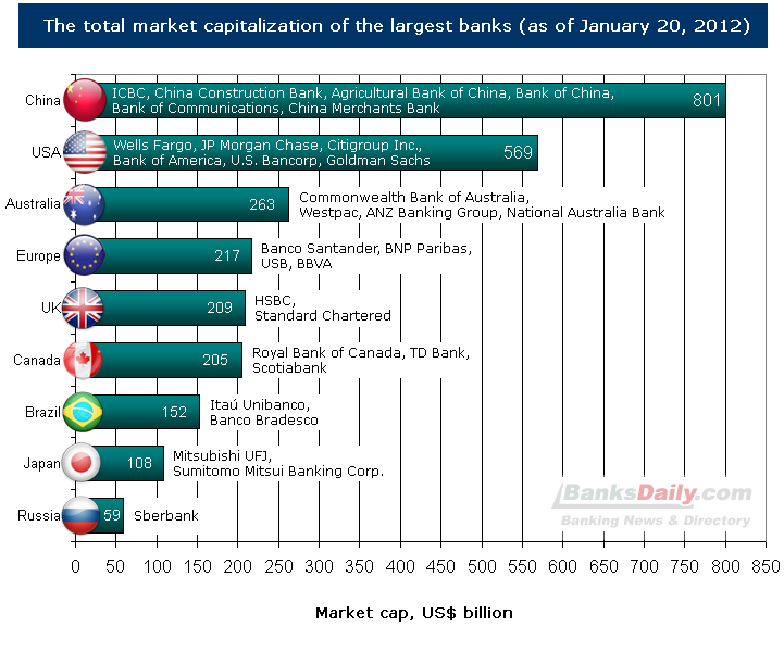 The total market capitalization of the largest banks 2011, by country